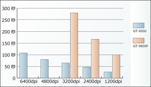 GT-x900 GT-9800f-24bit 速度