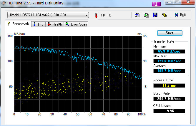 HDS721010CLA332 HD Tuneベンチマーク